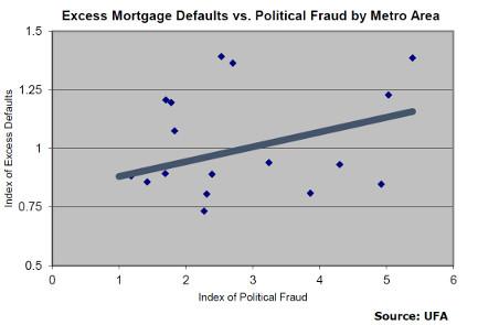 UFA_Excess_Default_Fraud