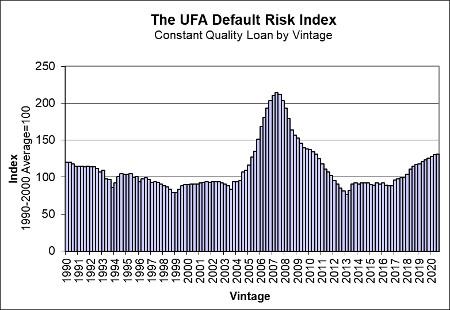 UFA Default Risk Index Summer 2020